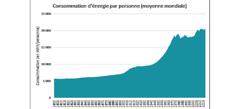 Consommation d'énergie par personne au Sahel