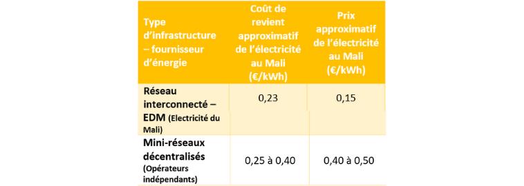 Fournisseur d'énergie Mali