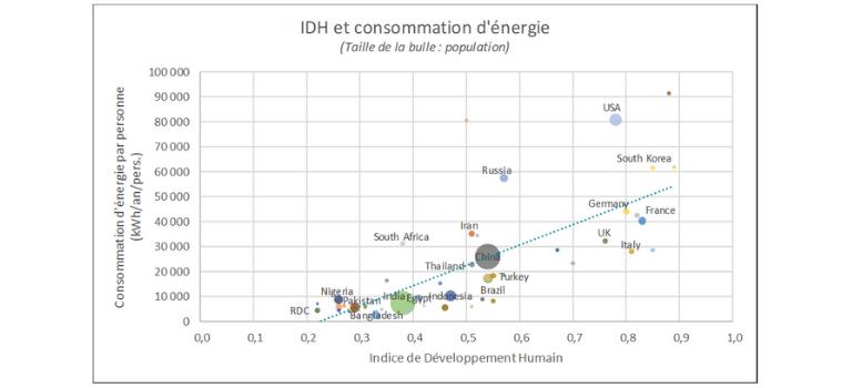 Graphique IDH et consommation d'énergique monde