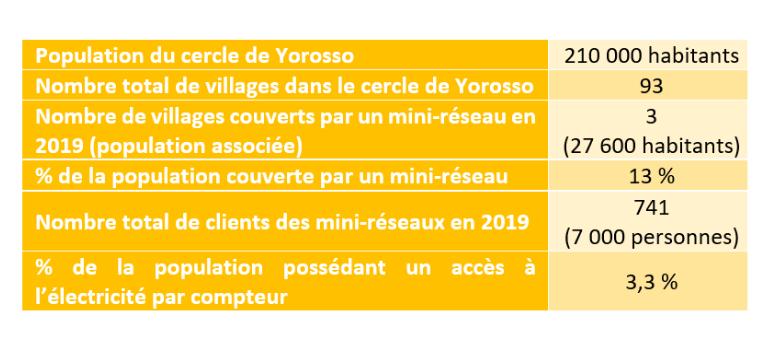 Population du cercle de Yorosso