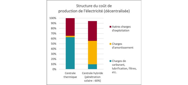 Structure du cout de production de l'électricité décentralisée (2)